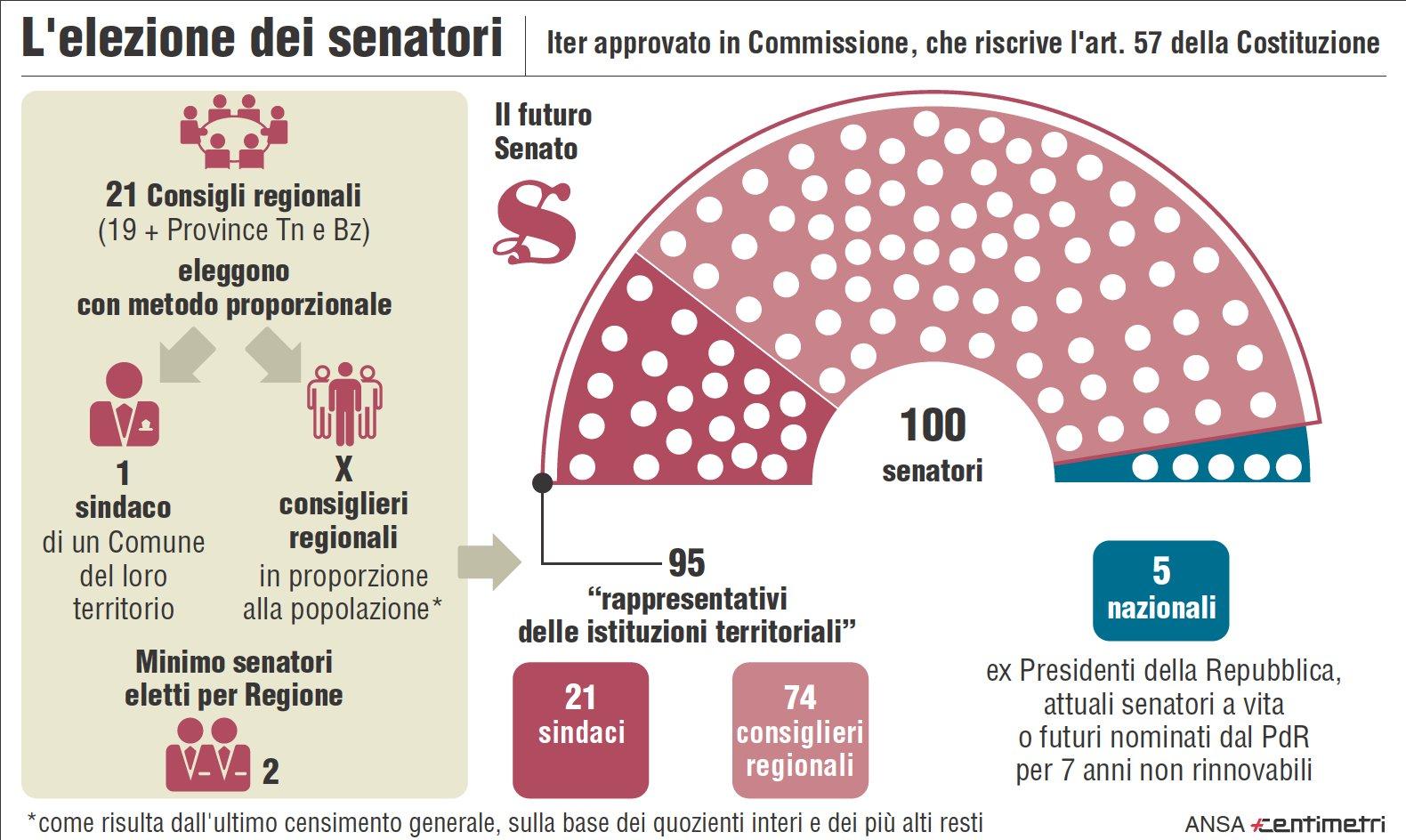 Referendum come cambia il senato lumsa news for Senato composizione